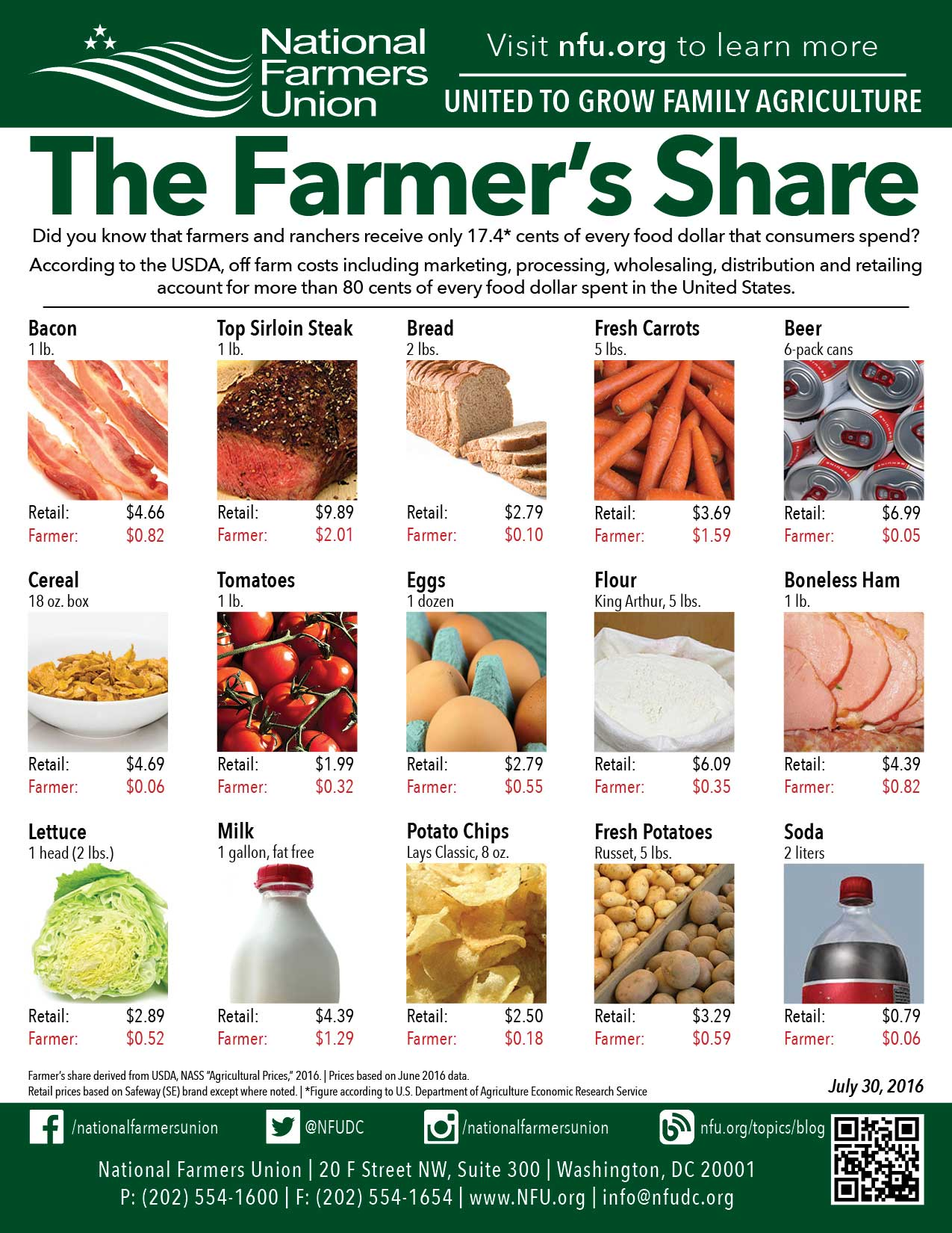 Farmers Share July 2016